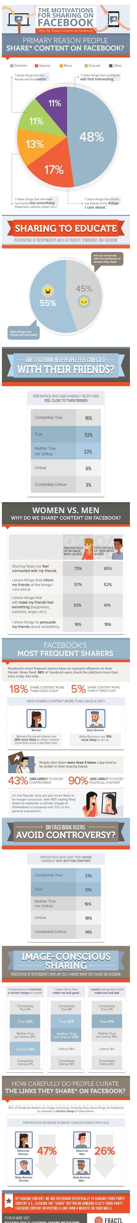 Infographie-sur-les-partages-Facebook (1)